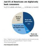 Le Macchine Volanti: il mercato (in crisi) degli Ebook Reader