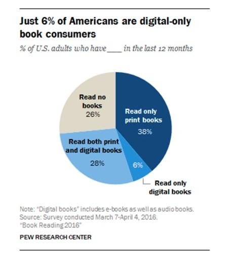Le Macchine Volanti il mercato (in crisi) degli Ebook Reader